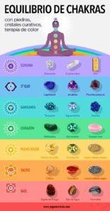 piedras de los chakras